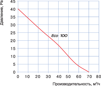 Вентилятор Blauberg Eco: диаграма, технические характеристики